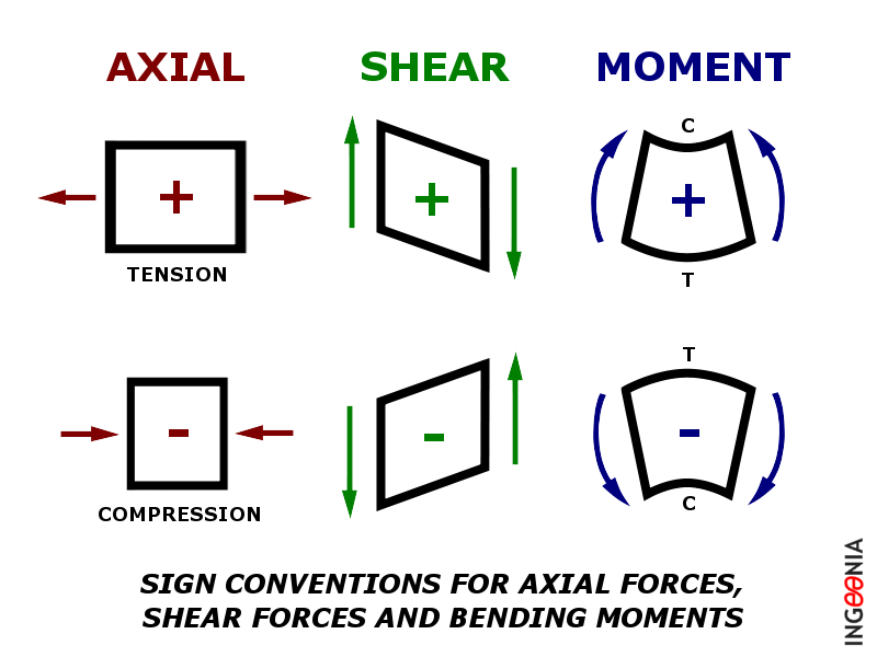 Structural engineering force moment sign conventions